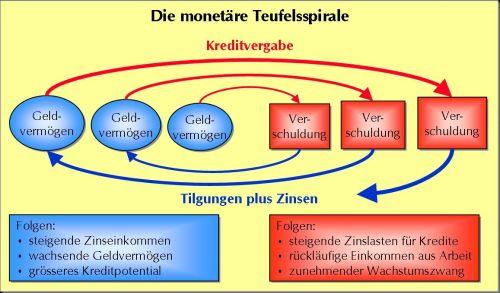http://www.dobszay.ch/wordpress/wp-content/uploads/2009/01/monetaerer_teufelskreis.jpg